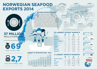 Infographics Norwegian Seafood Exports 2014