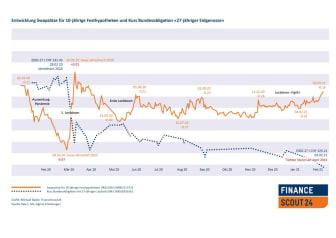 Grafik Swapoblientwicklung_DE_FinanceScout24