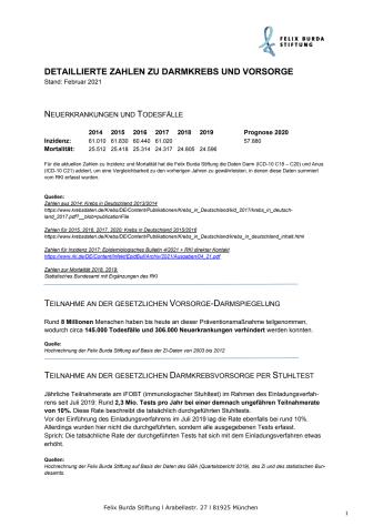 FBS_DKMM_DetaillierteZahlen_Teilnahmeraten_2021.pdf