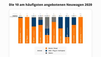 Top-10 Neuwagen-2020_DE_AutoScout24