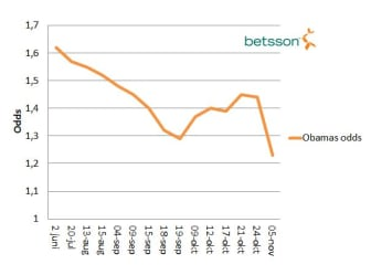 Obamas oddsförändring