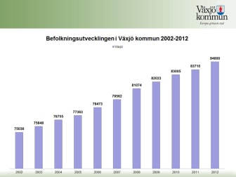 Statistik befolkning