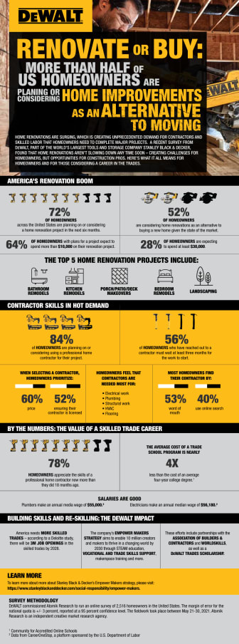 DEWALT Contractor Survey Infographic