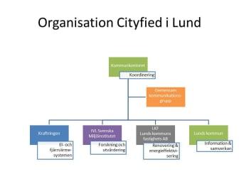 Organisation Cityfied i Lund