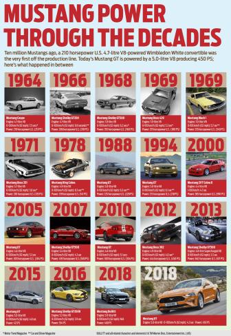 Az 55. születésnapját ünneplő Ford Mustang különleges BULLITT verzióját kapta Kiss Gergely a Ford Mustang nagykövete