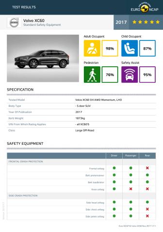 Volvo XC60 - datasheet