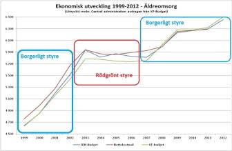 Anslagsutv äldreomsorgen i Stockholms stad 1999-2012