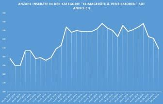Infografik Inserate_DE_anibis.ch