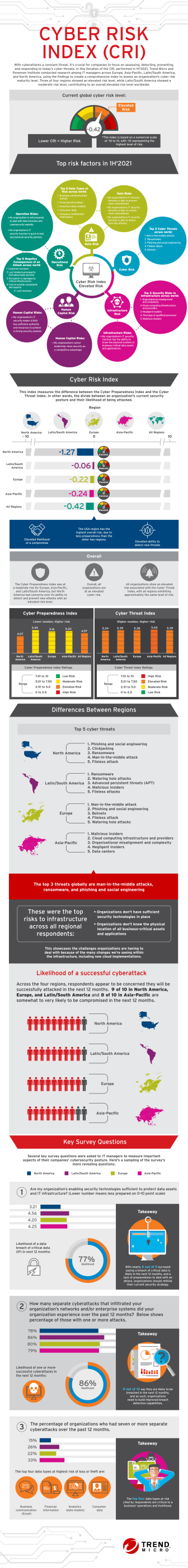 Cyber_Risk_Index_Infographic.pdf
