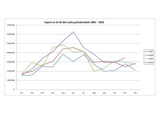 Export av öl till den tyska gränshandeln 2007-2010