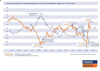 Infografik Swap Obligationen_DE_FinanceScout24