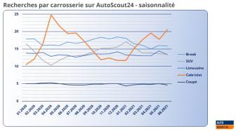 Recherche_Carrosserie_Saisons_FR