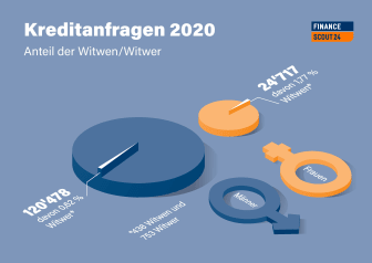 Grafik Kreditanfragen_DE_FinanceScout24