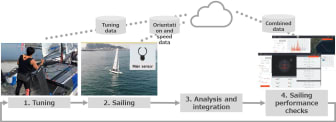 2019031102_002xx_Project_470_Sailing_Analysis_Overview_4000