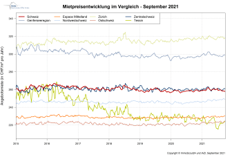 IndexRent_September_ImmoScout24_DE.PNG
