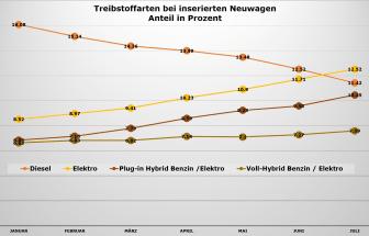 Angebot nach Treibstoff_Neuwagen_in Prozent_2021_DE_AutoScout24.jpg