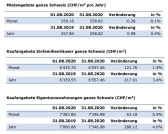Aktuelle Zahlen August-2020_DE_ImmoScout24