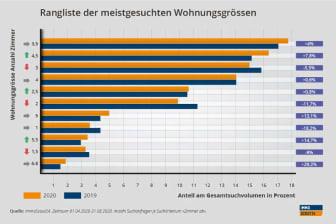 Grafik Suchanfragen_DE_ImmoScout24