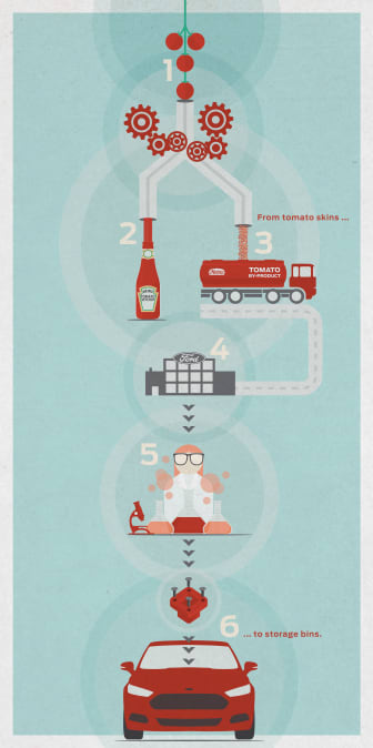 Är det detta som är ketchupeffekten?  Ford och Heinz samarbetar om hållbara fordonsmaterial - bild 2