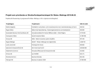 EU-projekten som ska stärka Skånes och Blekinges näringsliv