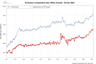 IndexPrice Février-2021_FR_ImmoScout24