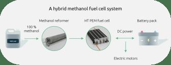 A hybrid methanol fuel cell system