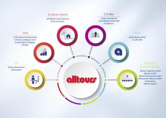 2020-03-10 Infografik alltours Gruppe 4c