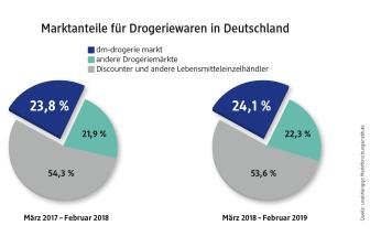 Marktanteile für Drogeriewaren in Deutschland