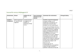Remissen för Miljöbyggnad 3.0 innehåller bra skärpningar och förtydliganden men kraven på Byggvarudeklarationer är orimliga.