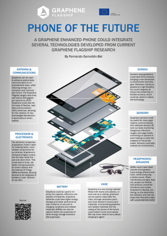 Graphene Flagship - The Phone of the Future