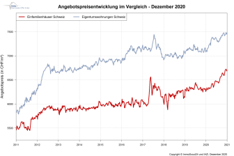 IndexPrice Dezember-2020_DE_ImmoScout24
