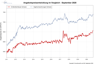 IndexPrice September-2020_DE_ImmoScout24