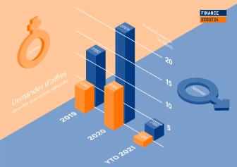 Grafik Offertenanfragen_FR_FinanceScout24