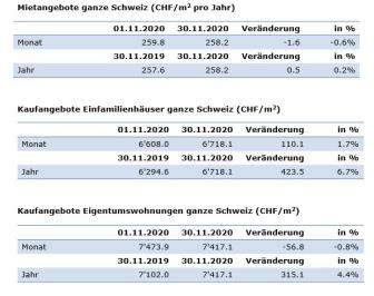 Aktuelle Zahlen November-2020_DE_ImmoScout24