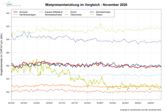 IndexRent November-2020_DE_ImmoScout24