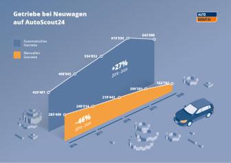 Getriebe Neuwagen_AS24_DE.jpg