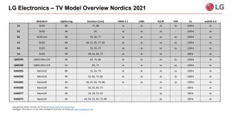 Översikt LG tv 2021