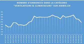 Graphe annonces ventilateurs_FR_anibis.ch