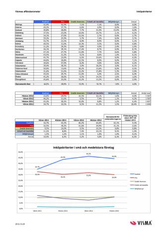 Vismas affärsbarometer hösten 2012 - inköpskriterier