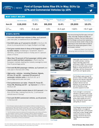 Ford of Europe Sales Rise 6% in May; SUVs Up 17% and Commercial Vehicles Up 16%