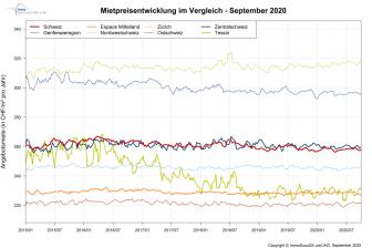 IndexRent September-2020_DE_ImmoScout24