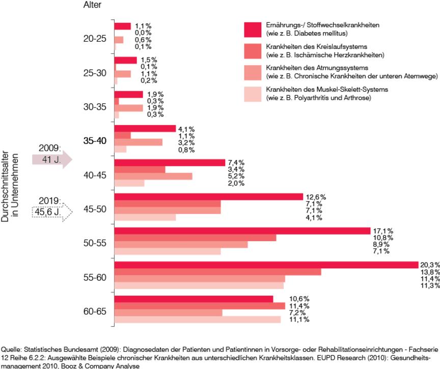 Das durchschnittliche Alter der Erwerbstätigen steigt in den nächsten Jahren stark an – mit Auswirkung auf die Häufigkeit bestimmter Krankheiten