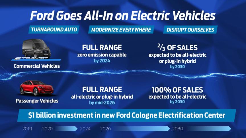 Ford går all-in på elbiler