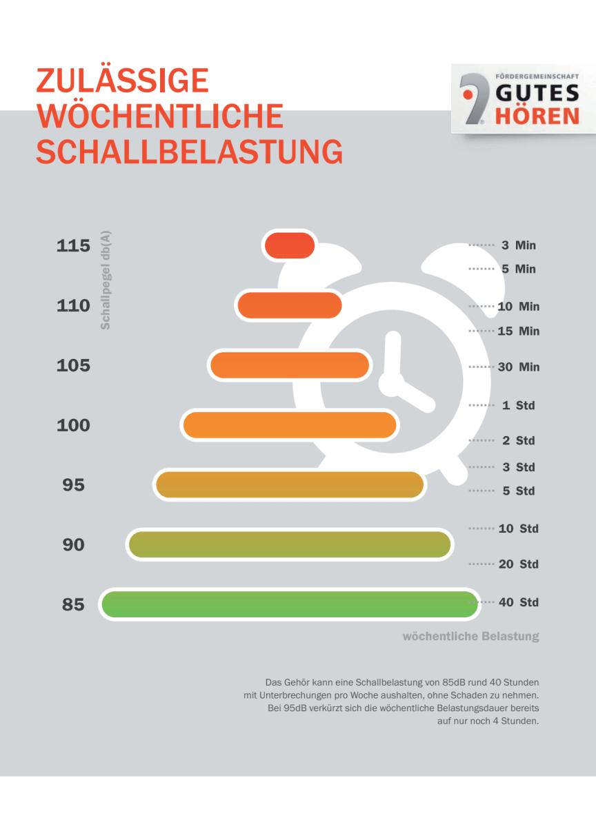 Wie laut, wie lange, wie viel? – Vorsorge, Gehörschutz und kostenlose Hörtests vom Hörgeräteakustiker
