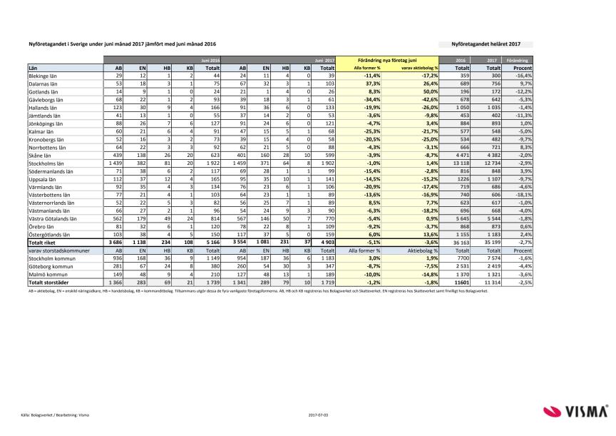 Länsvis statistik över nyföretagandet för juni 2017