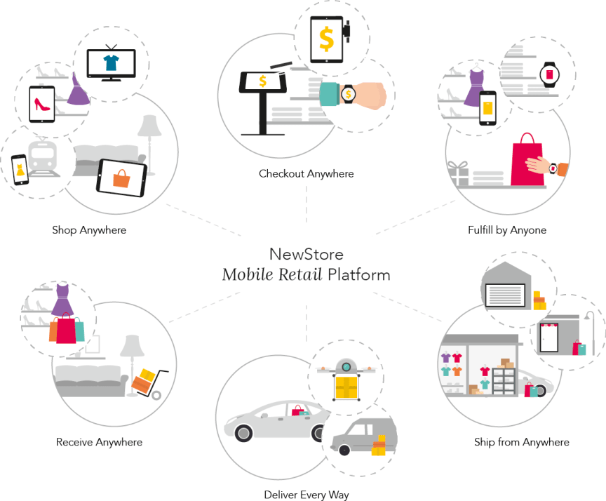 NewStore Mobile Retail Platform