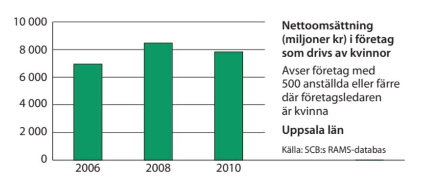 Uppsala omsättning
