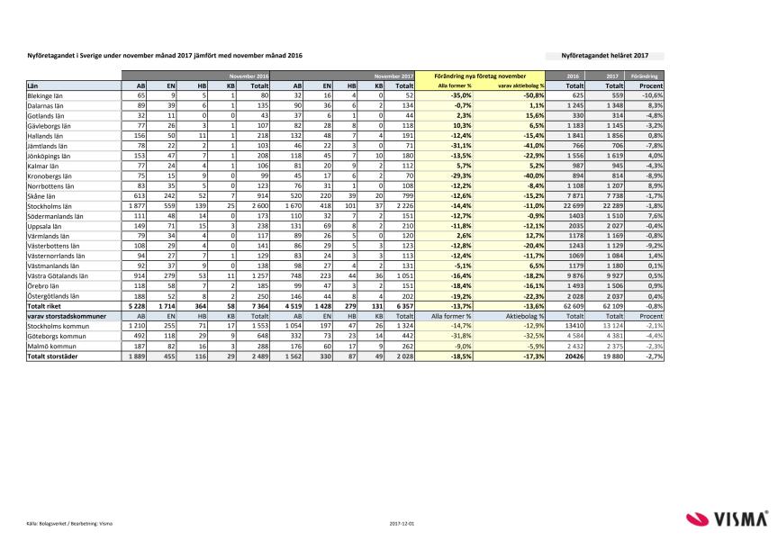 Länsvis statistik över nyföretagandet för november 2017