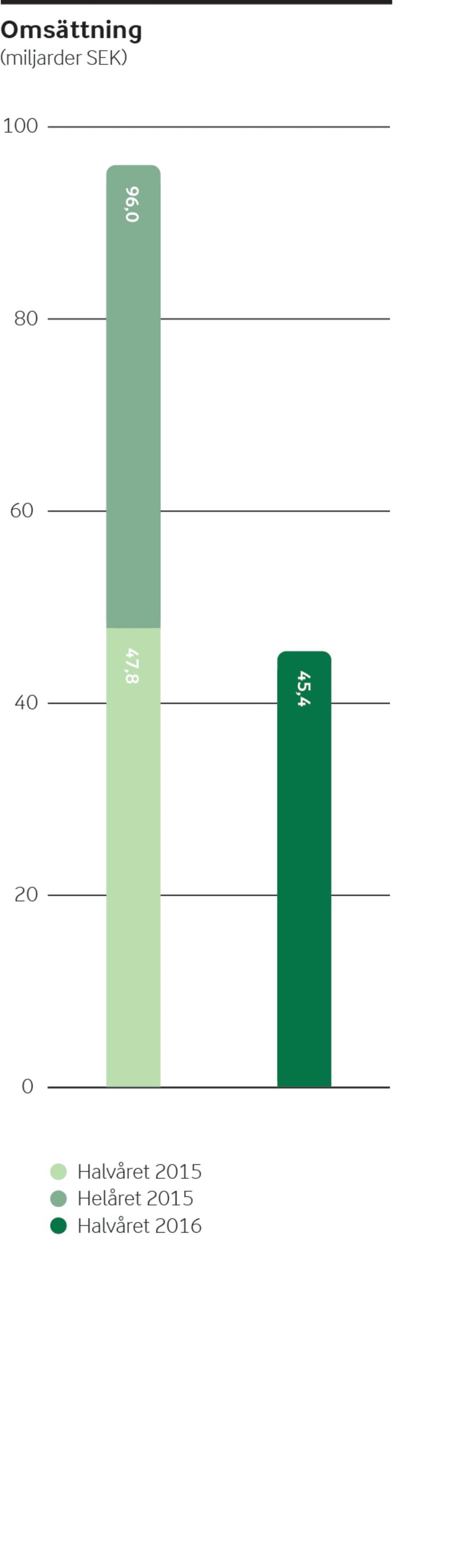 Arla halvårsrapport 2016 - Omsättning