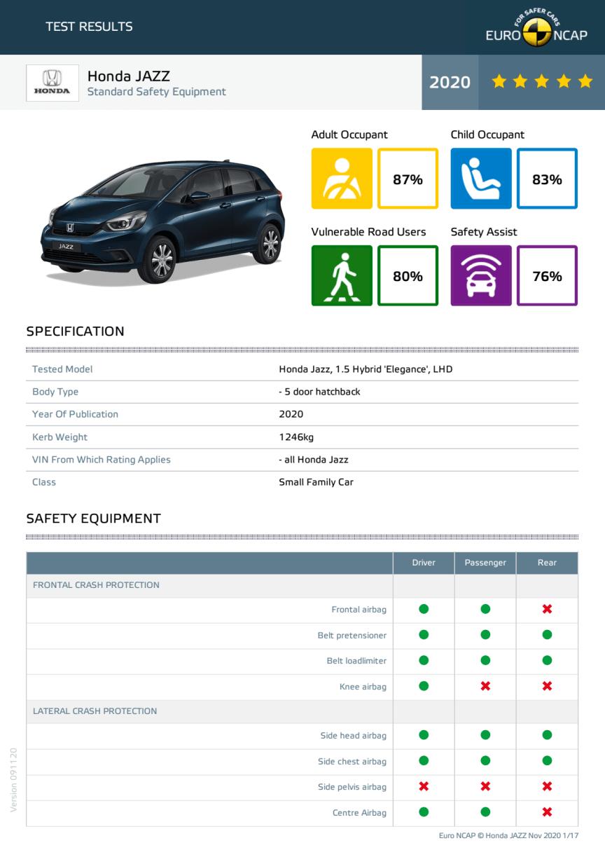 Honda Jazz datasheet